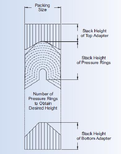 Ssf design packing plunger packing manufacturer supplier for Ssf home designs